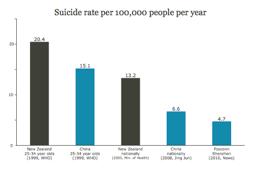 Suicide rate per 100,000 people per year