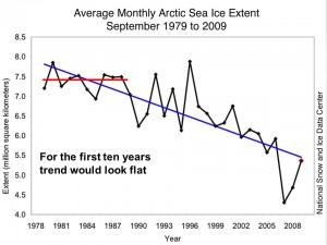 Arctic sea ice 1979-2009