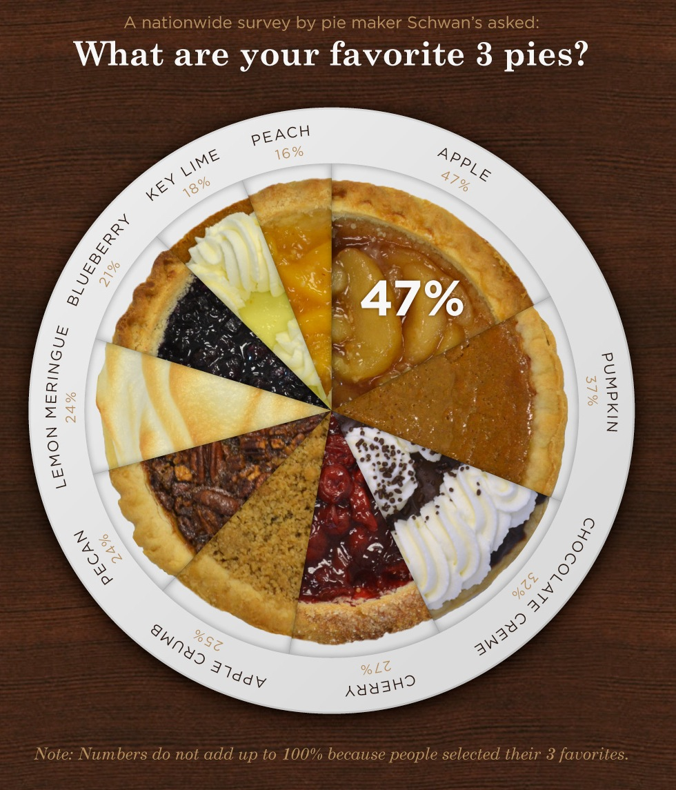 Pie Chart Stats Chat Page 2