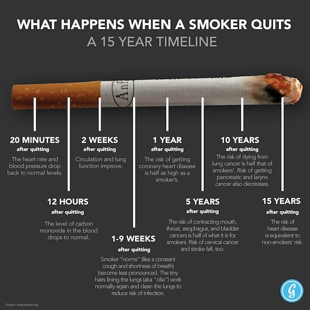 http://www.statschat.org.nz/wp-content/uploads/2013/06/Smokers-Timeline-1.jpg