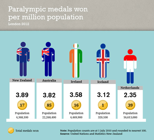 Olympic and Paralympic success (per capita)