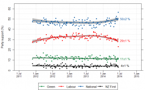 NZ_opinion_polls_2011-2014-majorparties