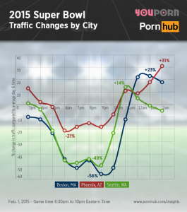 pornhub-insights-2015-super-bowl-traffic-city
