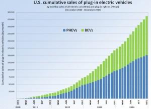 US_PEV_Sales_2010_2014