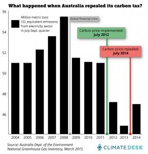 oz-carbon-emissions4