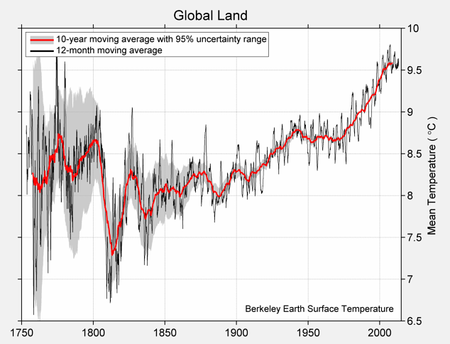 global-land-TAVG-Trend